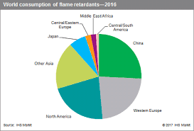Antimony Price Chart 2017 Flame Retardants Specialty Chemicals Update Program Scup
