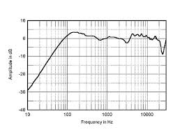 kef ls50 frequency response. fig.3 spendor s3/5r2, anechoic response on hf axis at 50\ kef ls50 frequency e