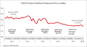 Moderate Decrease In Polished Diamond Prices In February