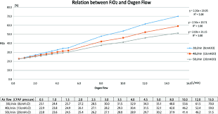 Fio2 Chart Relationship Between Fio2 And Oxygen Flow Cpap Continuous