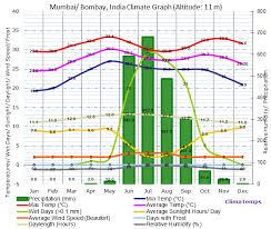 Climate Graph For Mumbai Bombay India