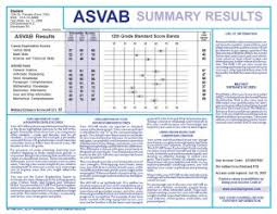 Army Afqt Score Chart How The Asvab Afqt Test Is Scored What You Really Need