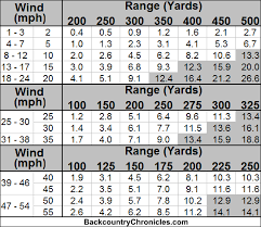 Windage Chart Reduce Shooting Errors With Better Wind Drift Estimation