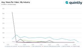 Youtube Metric Average Views Per Video This Chart
