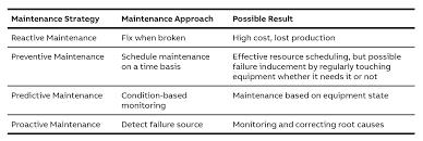 Abb Process Automation Service Maintenance Abb