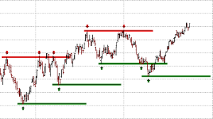 Chart Patterns Support And Resistance Lines