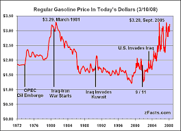 The Shocking Reality Of High Gas Prices Seeking Alpha