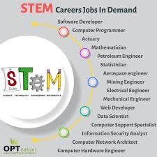 What Are Stem Careers Top 10 Stem Careers List Of Stem Jobs In Demand