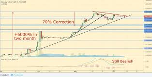 Bitcoin Litecoin Ethereum Charts Long Term Chart Of Bitcoin Difference Between Ethereum And