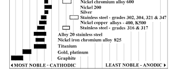 Steel Machinability Chart Logical Stainless Steel Machinability Rating Chart 2019