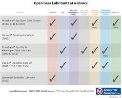 Gear Inspection Charts Open Gear Lubricants Lubrication Engineers