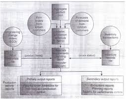 mrp system structure operations management homework and assignment mrp system structure operations management assignment help