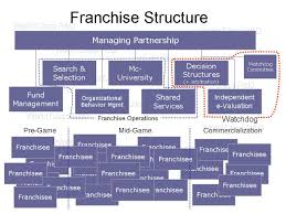 Franchise Structure The World Class R D Institute