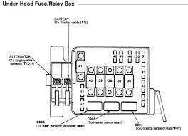 95 honda civic fuse box diagram meteordenim 1993 honda civic ex fuse box diagram 95 honda civic fuse box diagram del sol panel printable copies the diagrams for 1993 fit