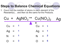 how to balance chemical equations ppt