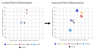 Youth Pitching Speed Chart Pitcher Development And Design Program Rpp Baseball