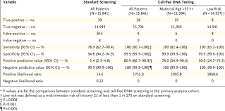 Test Performance For Trisomy 21 In The Primary Analysis