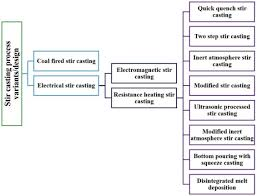 A Review On The Production Of Metal Matrix Composites