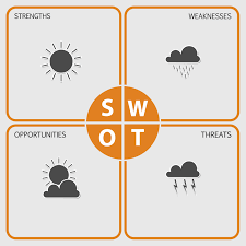 put a modern spin on your swot analysis leadership daily advisor