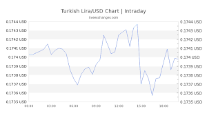 Tl Usd Chart 2200 Tl To Usd Exchange Rate Live 378 91 Usd Turkish