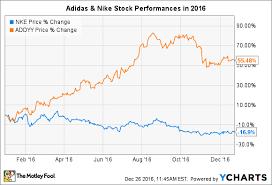 Nike Hierarchy Chart Nike Inc Organizational Chart Www Bedowntowndaytona Com