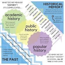 Chart A To Chart A Course Perspectives On History Aha