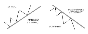How To Draw Trend Line In Stock Chart How To Use Trend Lines In Forex Babypips Com