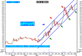 Cox Stock Chart Cox And Kings Share Tips Technical Analysis Chart Stock
