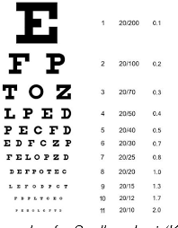 Eye Dominance Chart Figure 1 From Eye Preference In Humans And Its Correlation