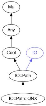 Chmod Chart Class Io Path Qnx