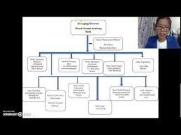 Organization Behavior Sime Darby Plantation Division