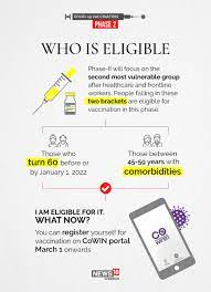 Those above 18 years of age will be able to get vaccinated from may 1 in the third phase of inoculation. Covid 19 Vaccine Drive All You Need To Know About Appointment Registration On Co Win