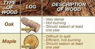 Best Firewood To Burn Chart Chart Best Wood To Burn For A Great Campfire