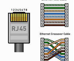 wiring diagram ethernet wall jack practical rj45 wall plate wiring wiring diagram ethernet wall jack brilliant cat5 jack wiring diagram how to wire an