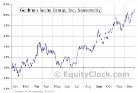Goldman Sachs Group Inc Nyse Gs Seasonal Chart Equity