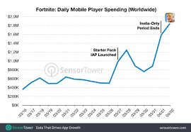Fortnite Player Count Chart Fortnite Battle Royale Mobile Has Reportedly Made 15