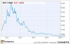 Molycorp Stock Chart Molycorp Inc Tumbled After China Did This But Its Fate Was