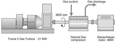 natural gas turbine compressor. compressor drive system natural gas turbine e