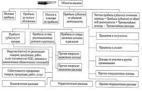 Планирование прибыли на предприятии и её распределение Рефераты  Планирование прибыли на предприятии и её распределение Рефераты ru