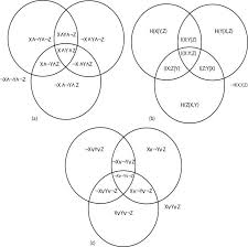 Venn Diagram In Logic A Comparison Of The Logical And Information Theory Venns