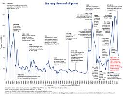 Timeline 155 Year History Of Oil Prices Business Insider