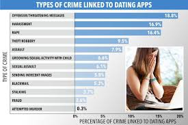 Plenty Of Fish Is Revealed As The Most Dangerous Dating App