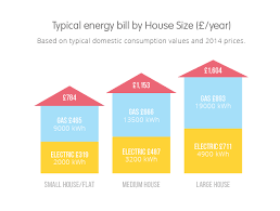 the average gas and electricity bill