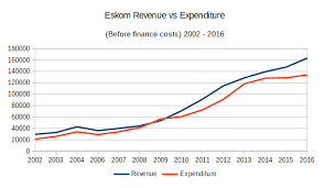 The One Graph That Shows How Big Eskoms Financial Problems Are