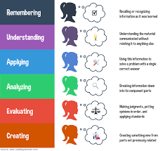 The Road To Grammar Blog Blooms Taxonomy Chart