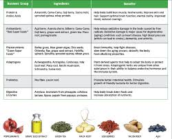 Shakeology Ingredient Chart Daria Nettleton Facebook Com Darianettleton Shakeology
