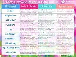 Vitamin And Mineral Deficiency Symptoms Chart New Vitamin