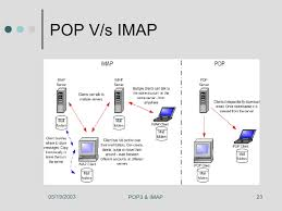 how imap works pop3 and imap protocol