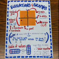 coordinate graphing and equations a project for mice