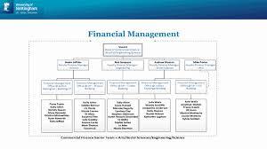 Access Financial Management Financial Management Arts Social Sciences Sciences And